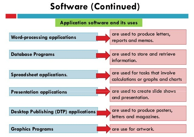 5 types of application software