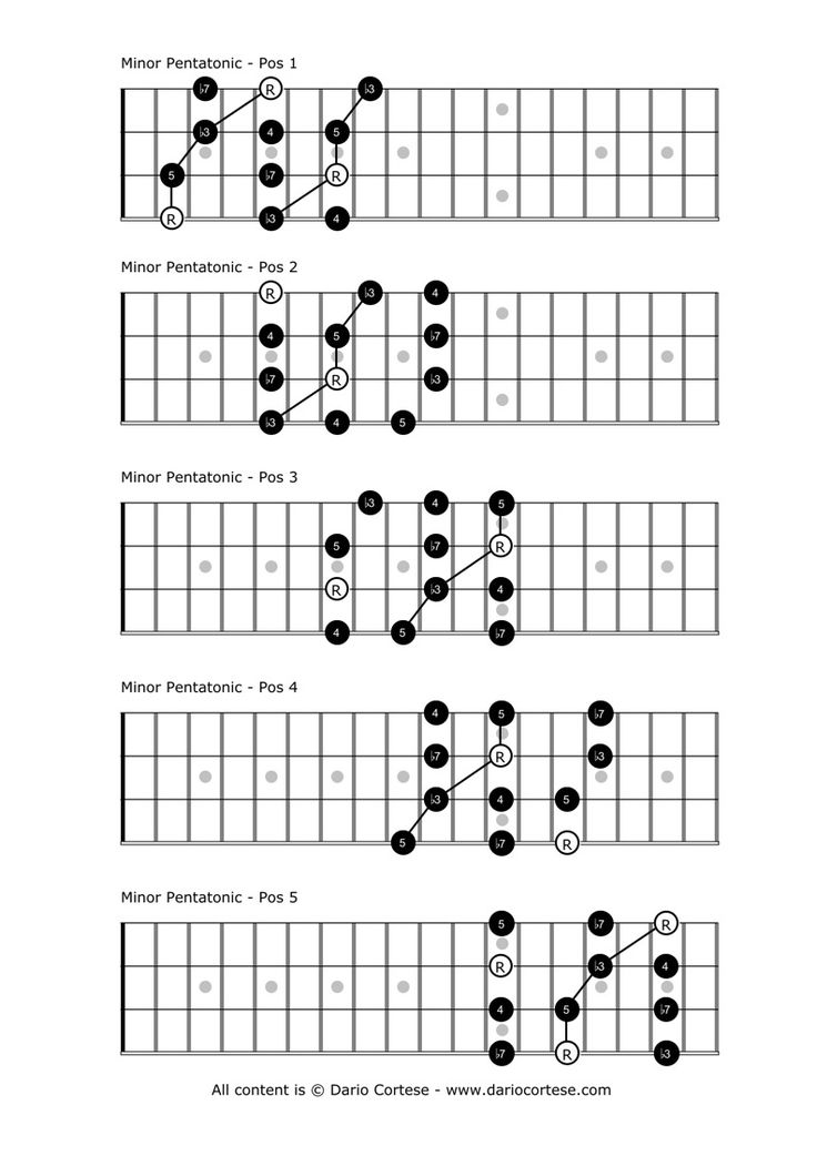bass guitar scales and chords pdf
