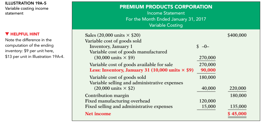 absorption costing problems and solutions pdf