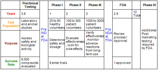 application for certificate of product exemption in vitro fda