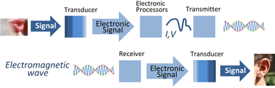 application of signal and system in control system