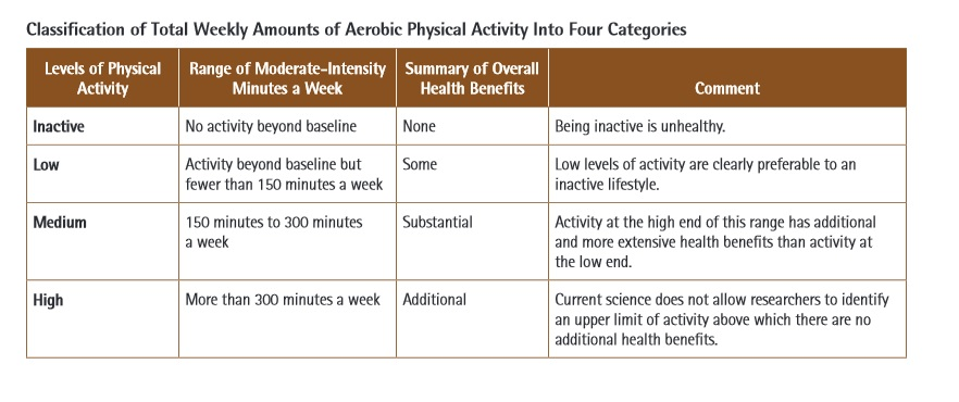 american college of sports medicine aerobic guidelines