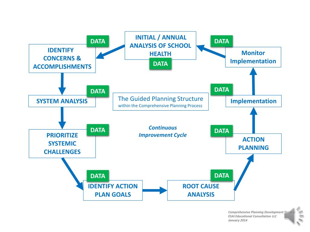 application of system analysis in education