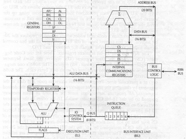 arithmetic instruction in assembly language