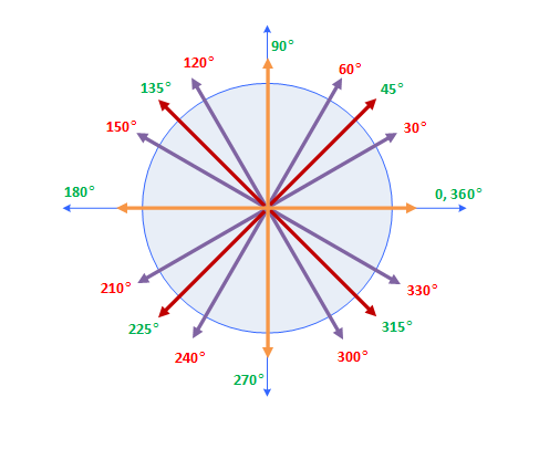 135 degrees in radians in terms of pi